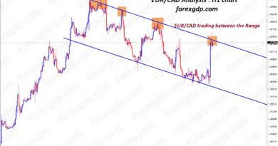 eurcad trading analysis