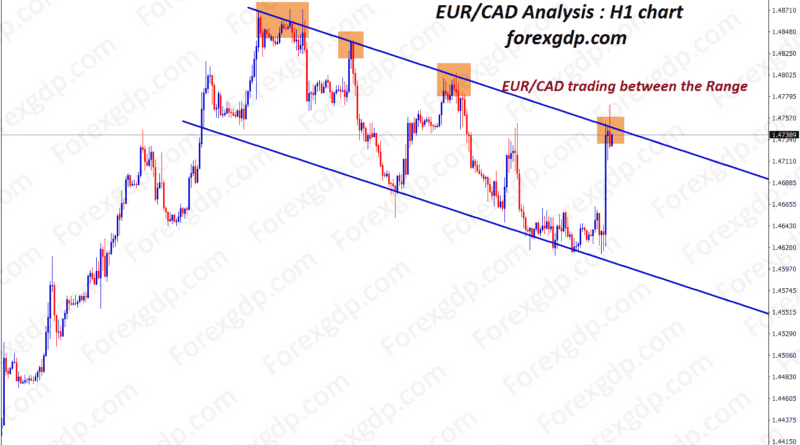 eurcad trading analysis