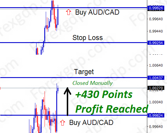 aud cad analysis today