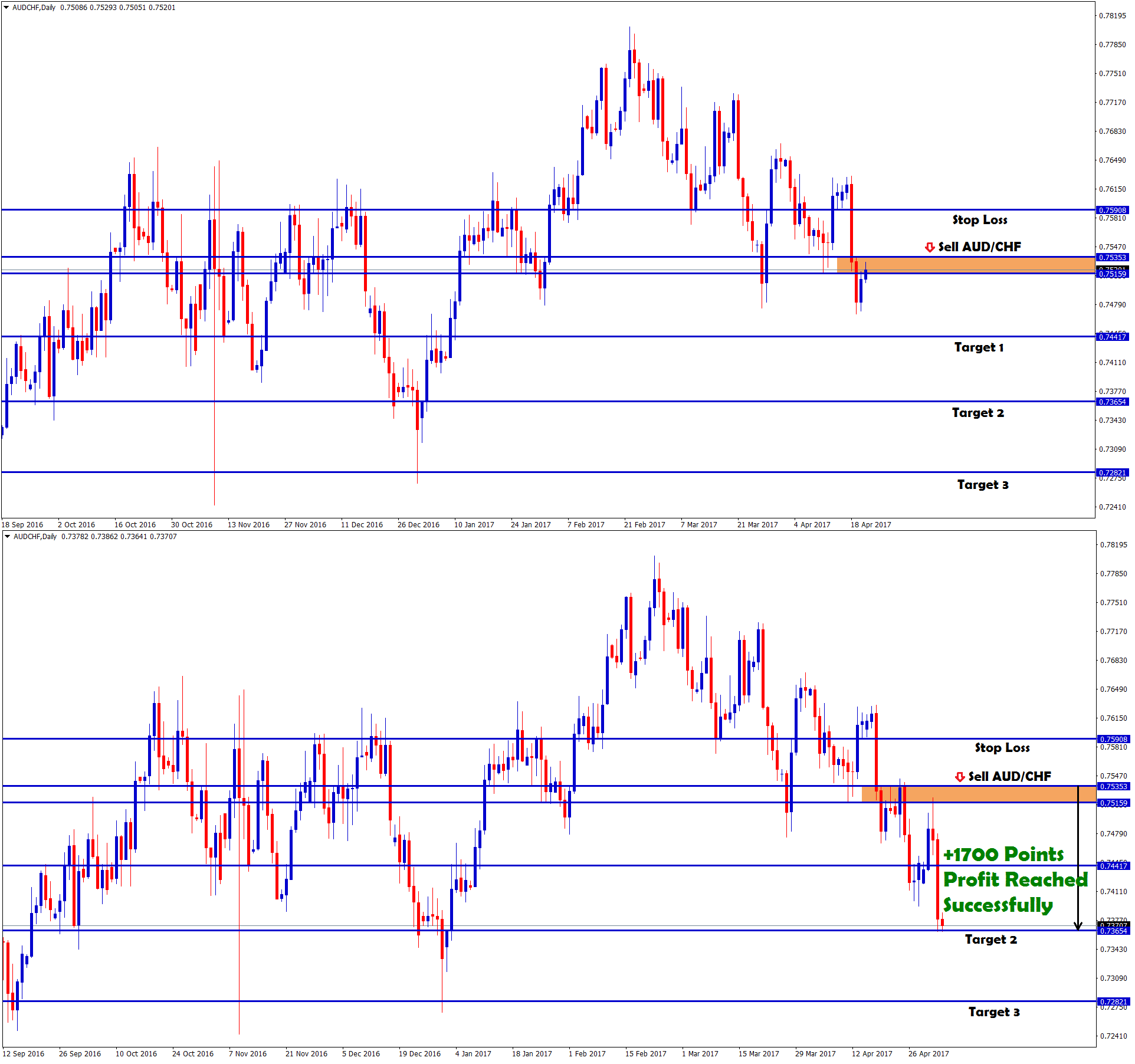 Forexpros aud usd chart