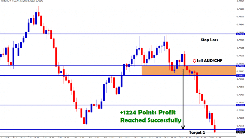 aud chf forex trading analysis