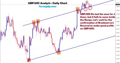 gbpusd forex trading signal