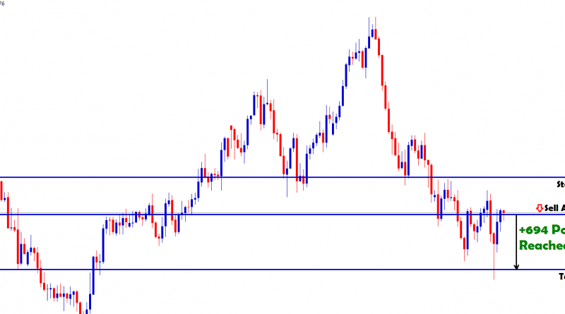 aud cad usd eur forex trading